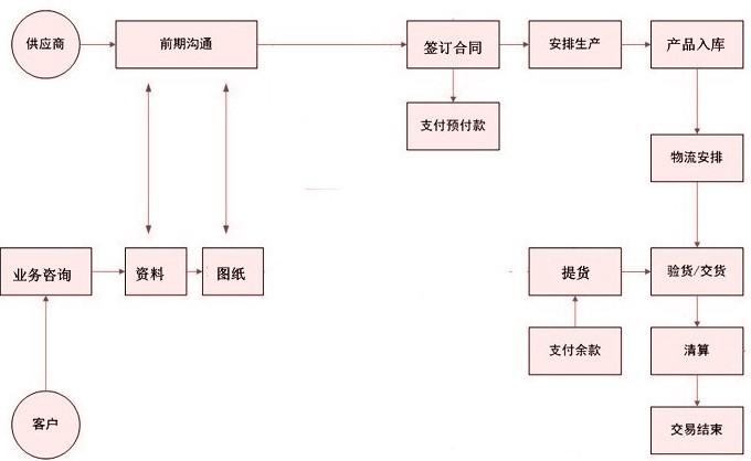 钢格板流程图