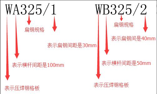 WA325/1    WB325/2钢格板规格符号标记示意图