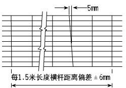 横杆的间距和垂直公差