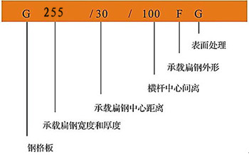 255/30/100标注图