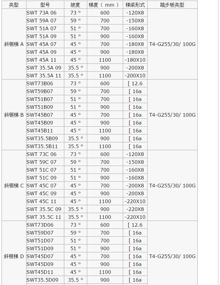 钢格板生产厂家踏步板T4 G255/30/100什么意思?