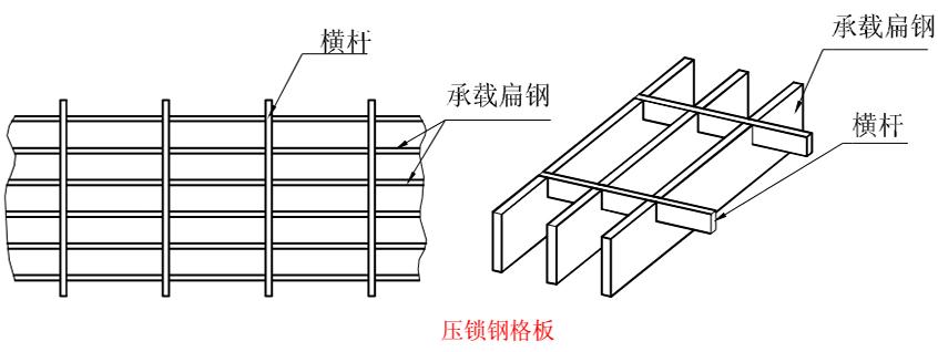 钢格板规格型号
